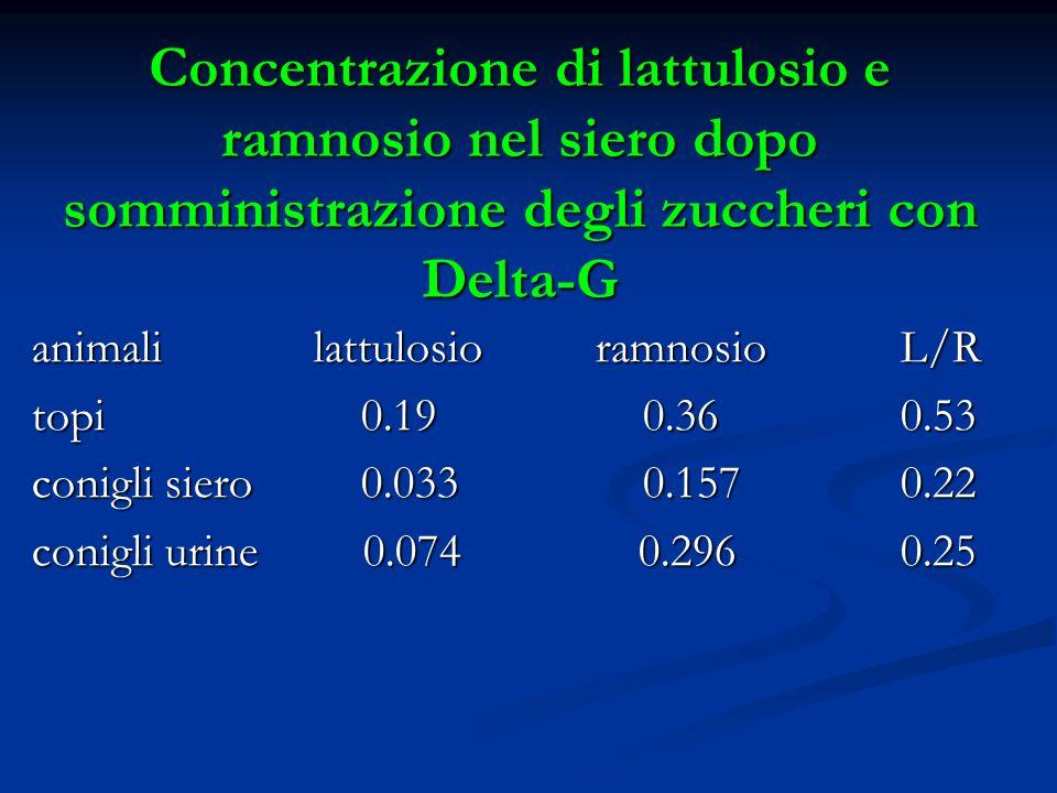 Concentrazione di lattulosio e ramnosio nel siero dopo somministrazione degli zuccheri con Delta-G