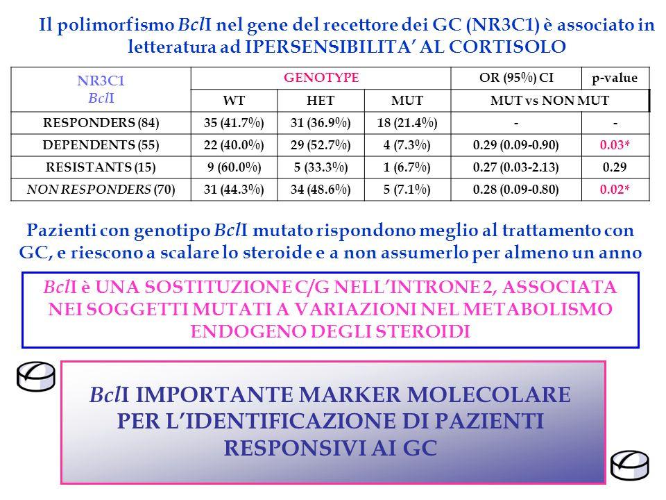 Il polimorfismo BclI nel gene del recettore dei GC (NR3C1) è associato in letteratura ad IPERSENSIBILITA' AL CORTISOLO