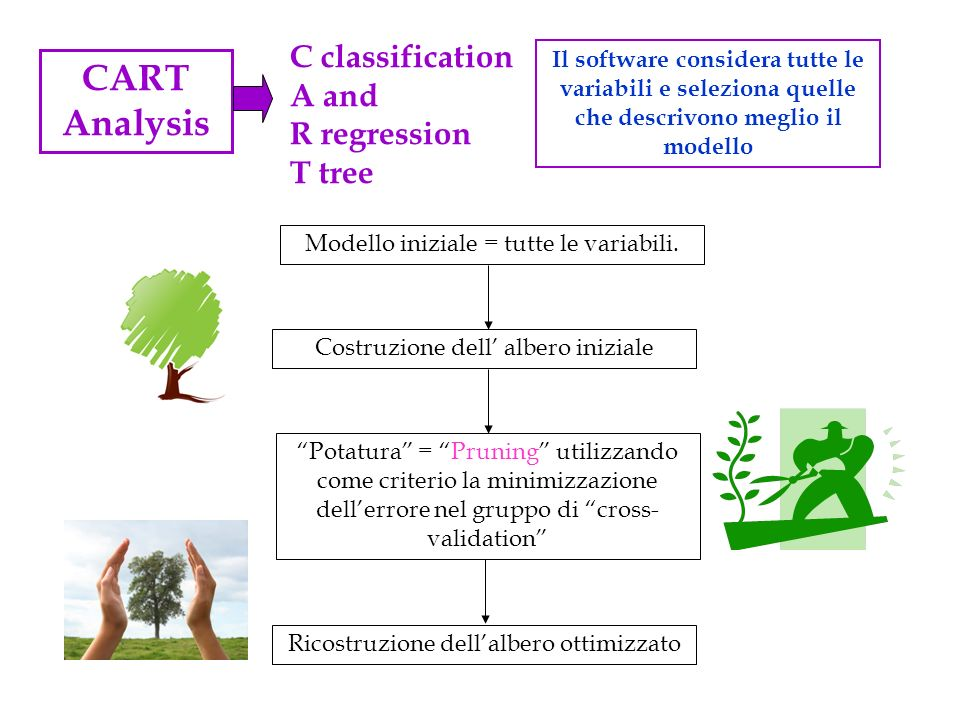 CART Analysis C classification A and R regression T tree