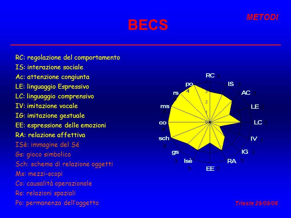 BECS METODI RC: regolazione del comportamento IS: interazione sociale
