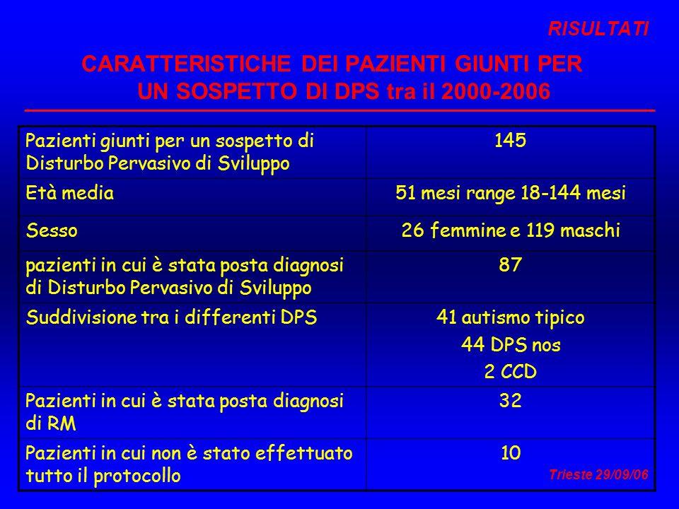 RISULTATI CARATTERISTICHE DEI PAZIENTI GIUNTI PER UN SOSPETTO DI DPS tra il 2000-2006.