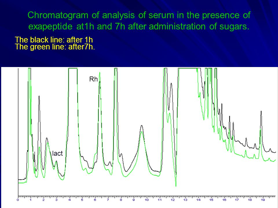 Chromatogram of analysis of serum in the presence of exapeptide at1h and 7h after administration of sugars.