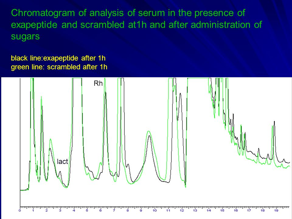 Chromatogram of analysis of serum in the presence of exapeptide and scrambled at1h and after administration of sugars black line:exapeptide after 1h green line: scrambled after 1h