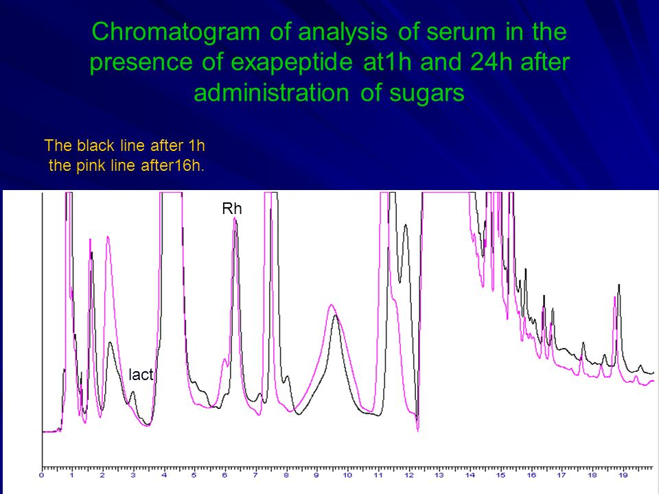 Chromatogram of analysis of serum in the presence of exapeptide at1h and 24h after administration of sugars