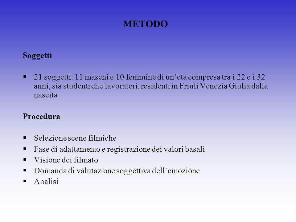 METODO Soggetti.