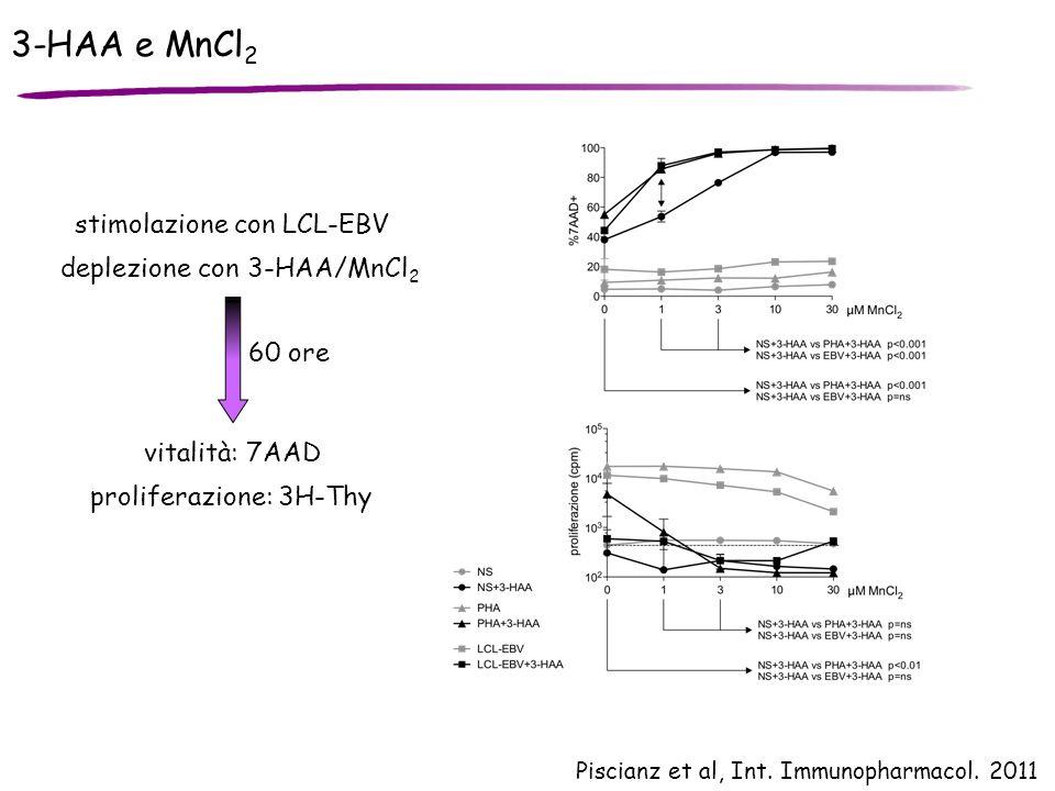 3-HAA e MnCl2 stimolazione con LCL-EBV deplezione con 3-HAA/MnCl2