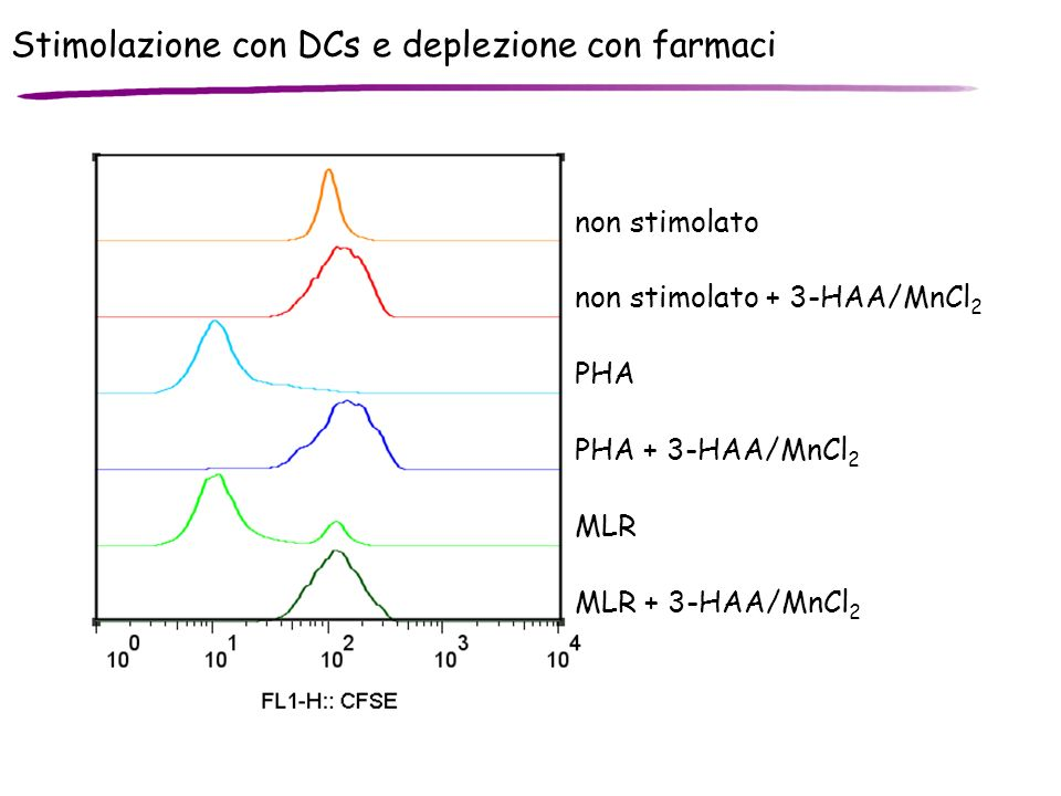 Stimolazione con DCs e deplezione con farmaci