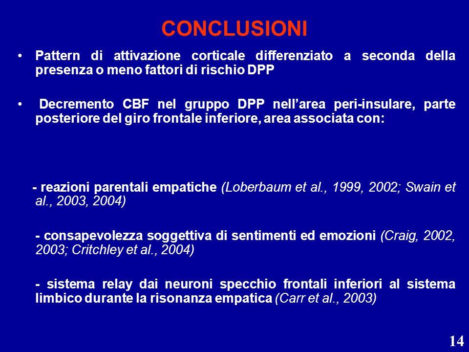 CONCLUSIONI Pattern di attivazione corticale differenziato a seconda della presenza o meno fattori di rischio DPP.
