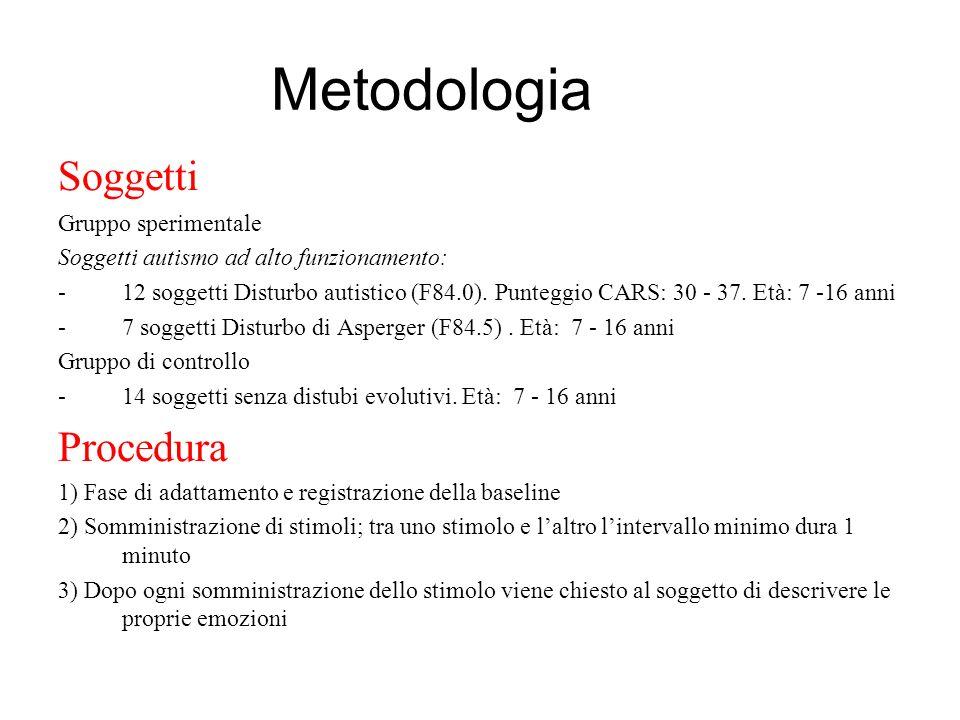 Metodologia Soggetti Procedura Gruppo sperimentale