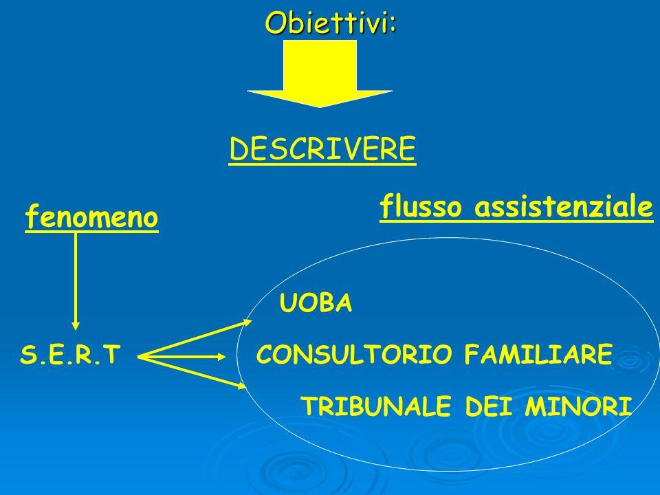 Obiettivi: DESCRIVERE flusso assistenziale fenomeno UOBA S.E.R.T