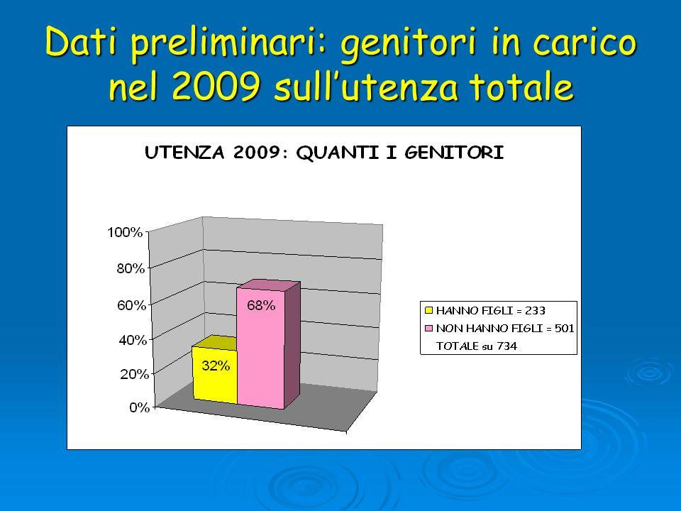 Dati preliminari: genitori in carico nel 2009 sull'utenza totale