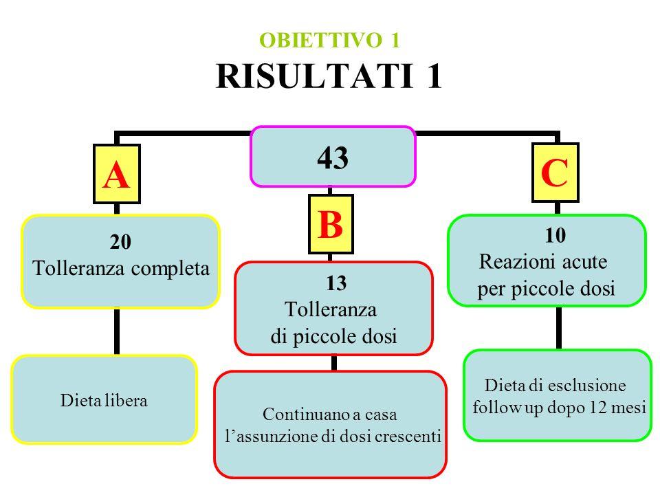 OBIETTIVO 1 RISULTATI 1 A C B