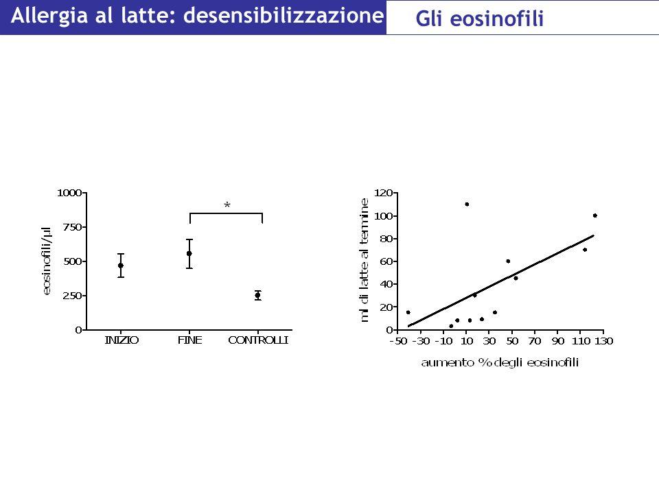 Allergia al latte: desensibilizzazione Gli eosinofili
