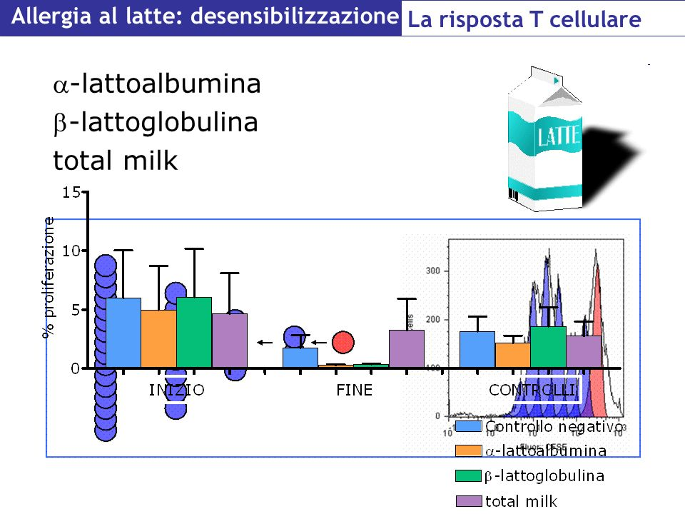 a-lattoalbumina b-lattoglobulina total milk