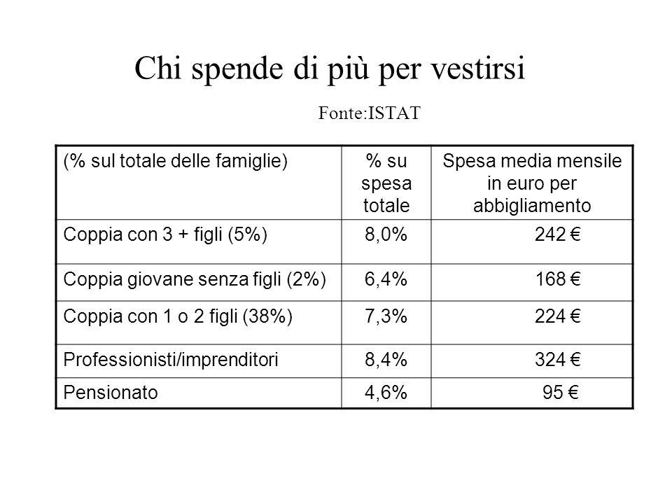 Chi spende di più per vestirsi Fonte:ISTAT