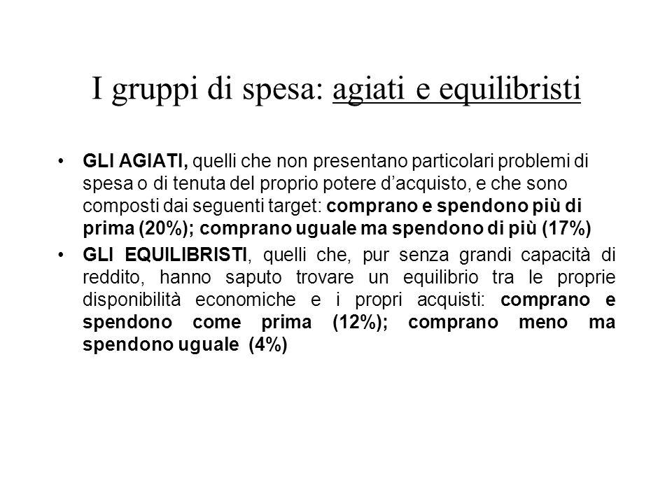 I gruppi di spesa: agiati e equilibristi
