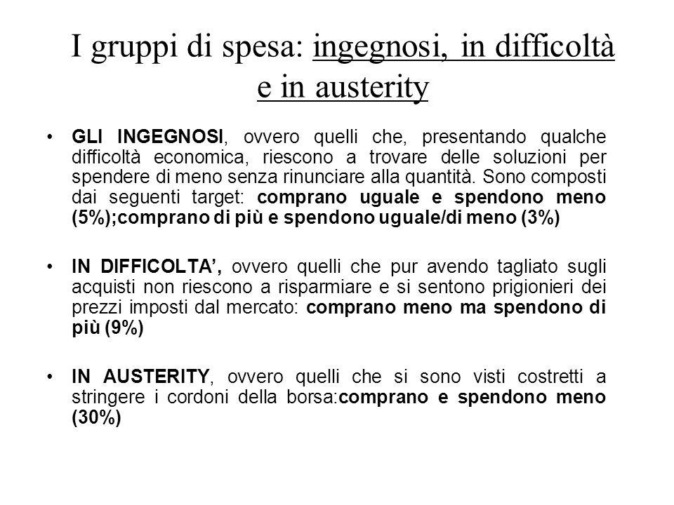 I gruppi di spesa: ingegnosi, in difficoltà e in austerity