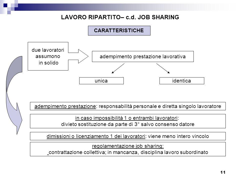 LAVORO RIPARTITO– c.d. JOB SHARING