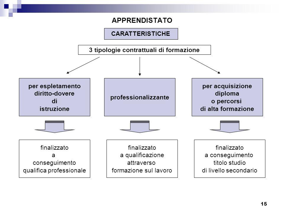 3 tipologie contrattuali di formazione