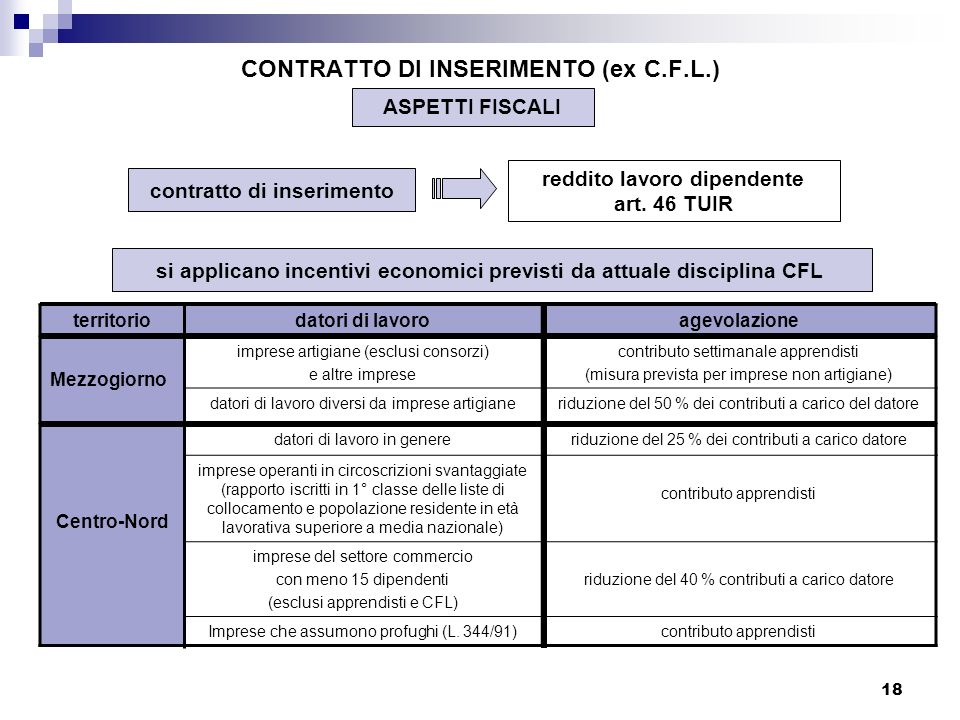 CONTRATTO DI INSERIMENTO (ex C.F.L.)