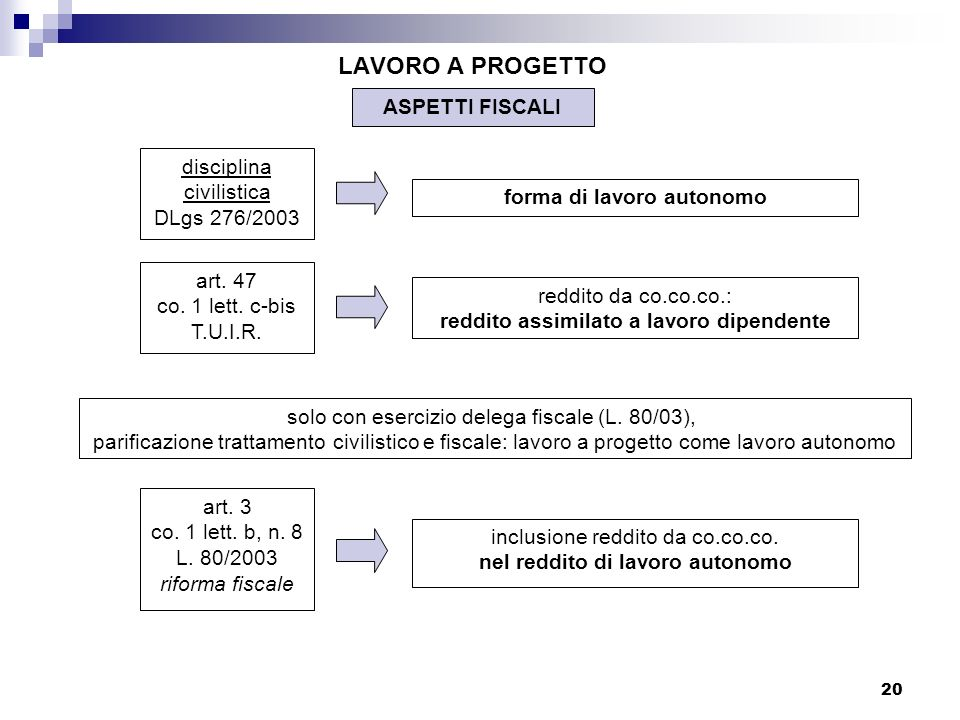 LAVORO A PROGETTO ASPETTI FISCALI disciplina civilistica DLgs 276/2003