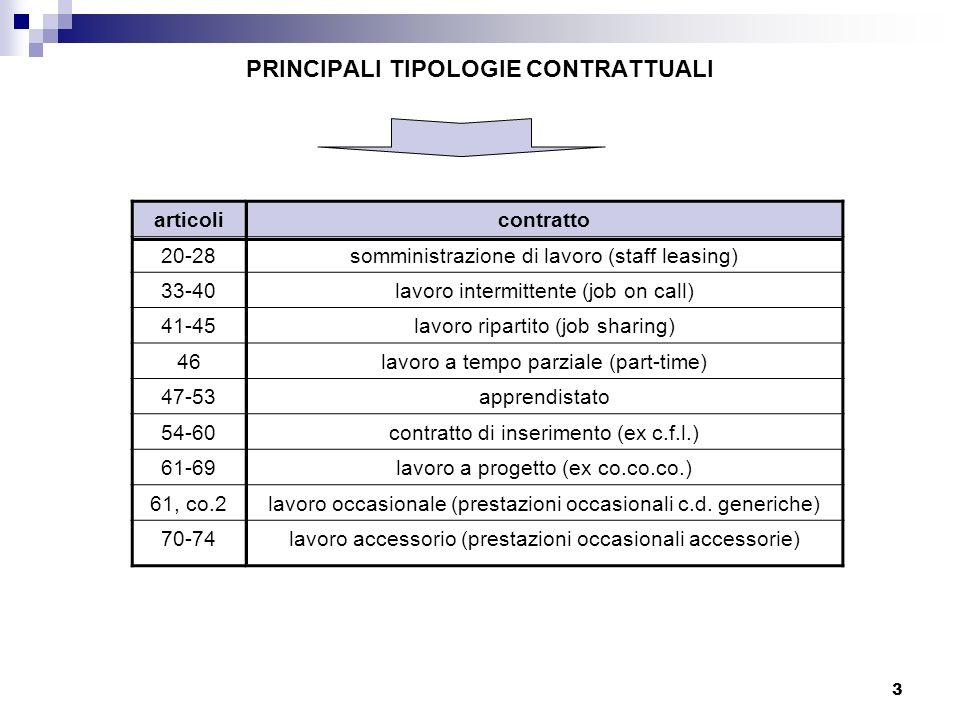 PRINCIPALI TIPOLOGIE CONTRATTUALI