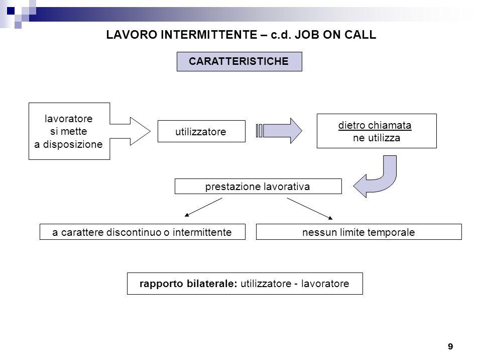 LAVORO INTERMITTENTE – c.d. JOB ON CALL