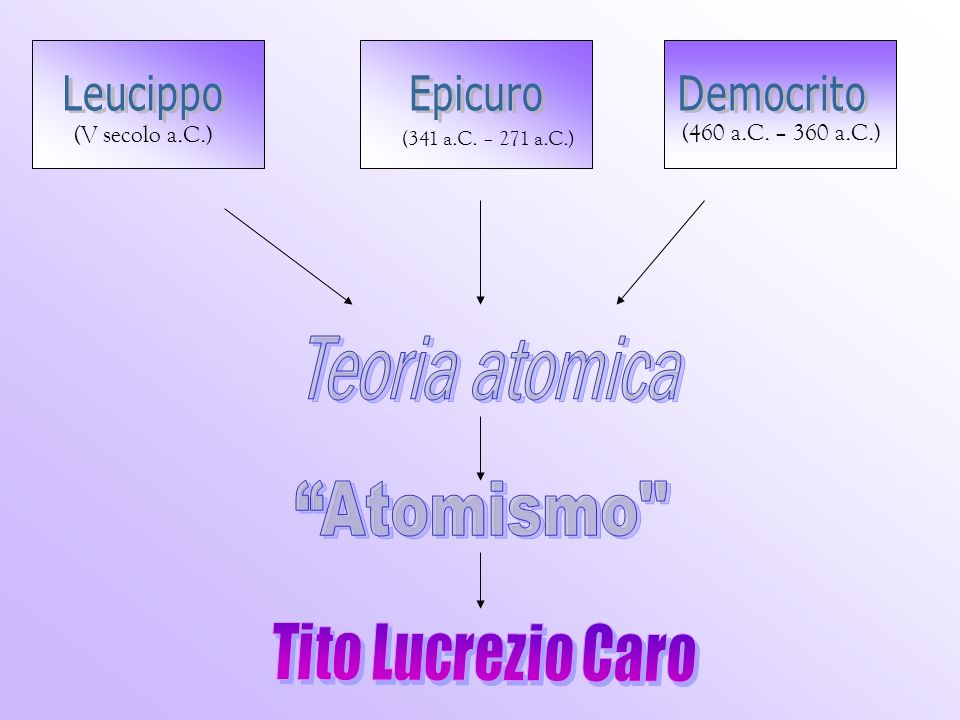 Leucippo Epicuro Democrito