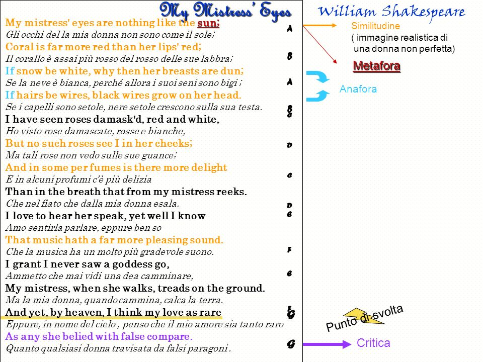 My Mistress' Eyes William Shakespeare