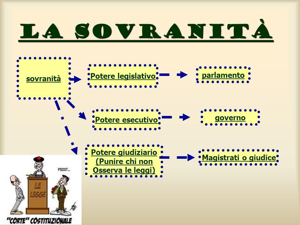 La sovranità sovranità Potere legislativo parlamento governo