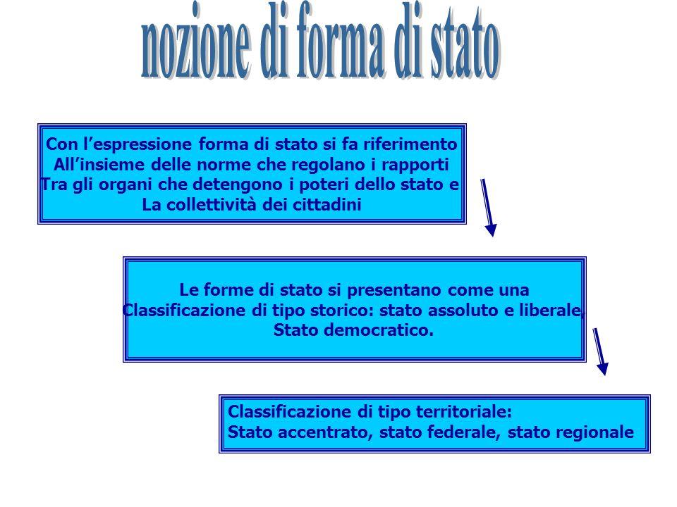 nozione di forma di stato