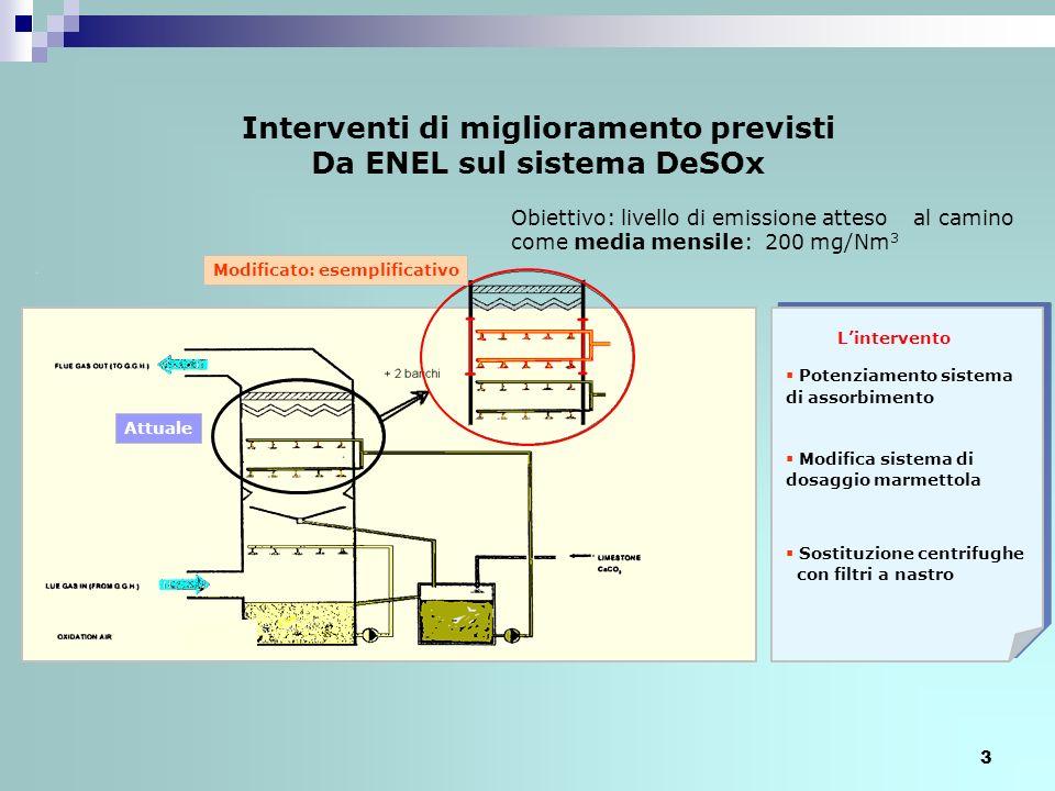 Interventi di miglioramento previsti Da ENEL sul sistema DeSOx
