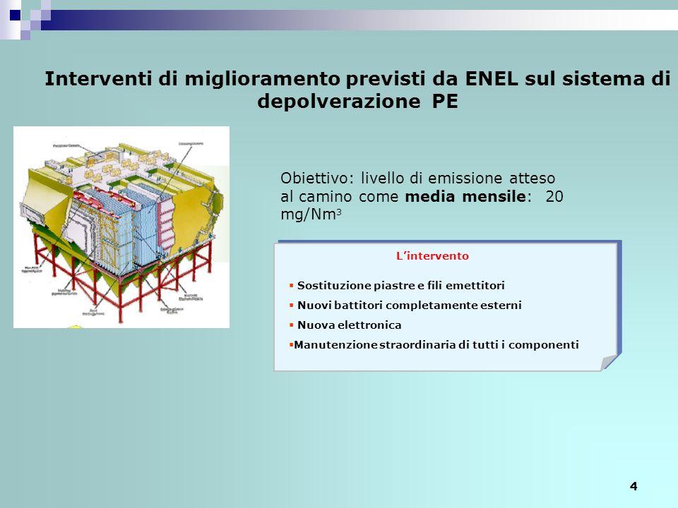 Interventi di miglioramento previsti da ENEL sul sistema di depolverazione PE