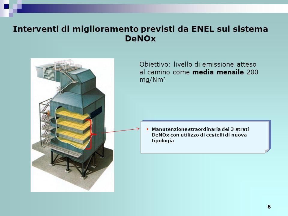Interventi di miglioramento previsti da ENEL sul sistema DeNOx