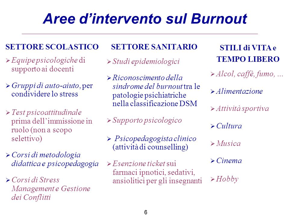 Aree d'intervento sul Burnout