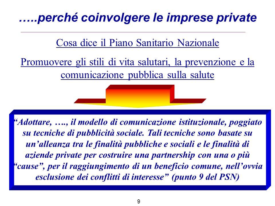 …..perché coinvolgere le imprese private