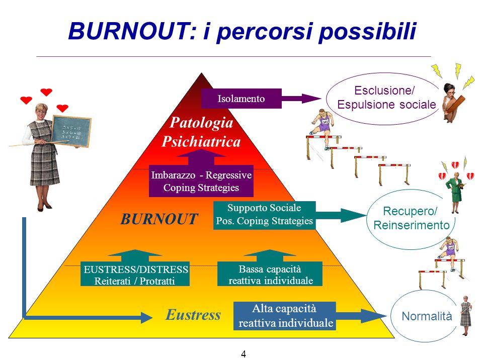 BURNOUT: i percorsi possibili