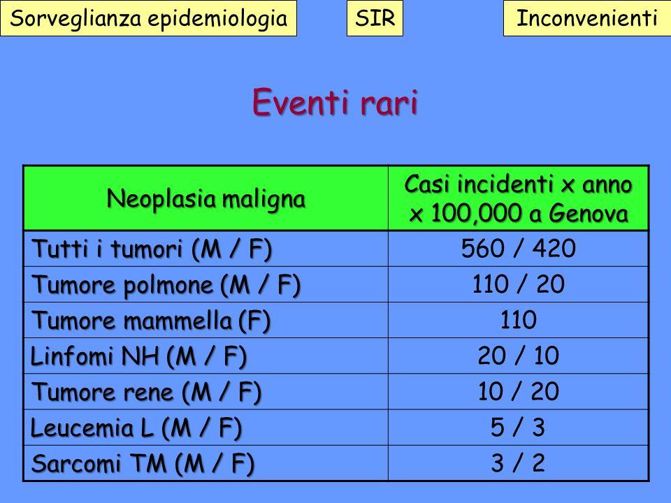 Eventi rari Neoplasia maligna Casi incidenti x anno x 100,000 a Genova
