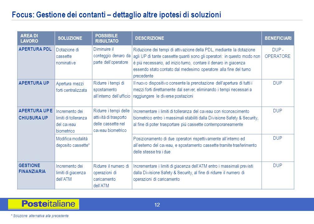 Focus: Gestione dei contanti – dettaglio altre ipotesi di soluzioni