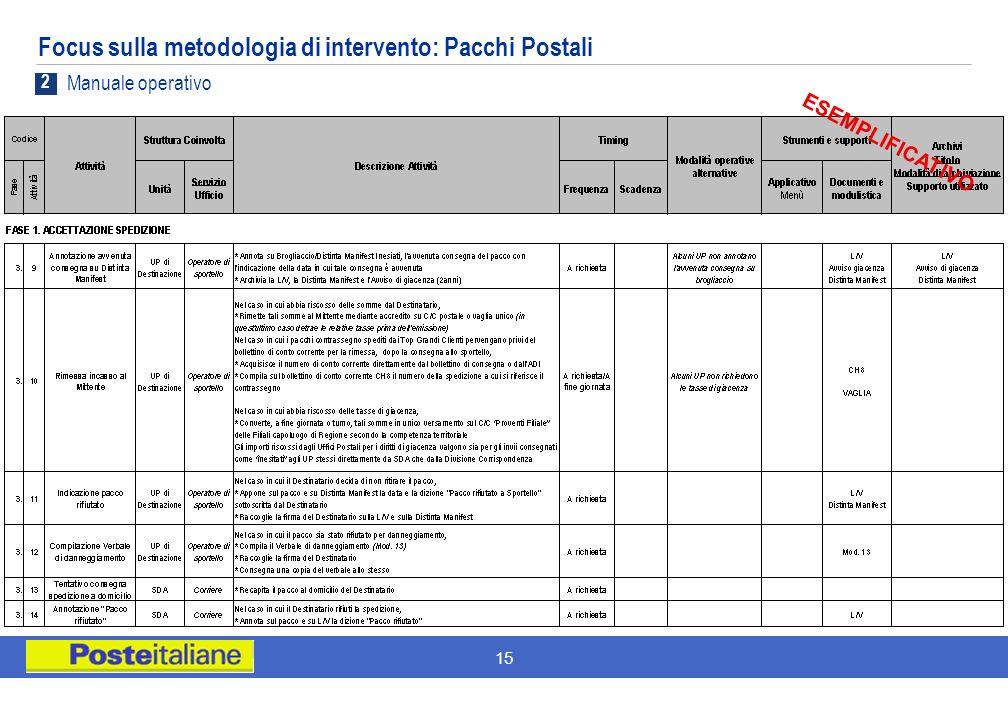 Focus sulla metodologia di intervento: Pacchi Postali