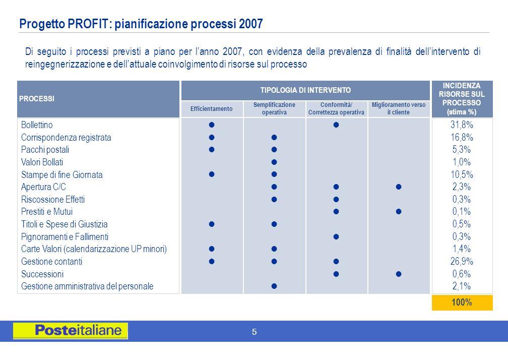 Progetto PROFIT: pianificazione processi 2007