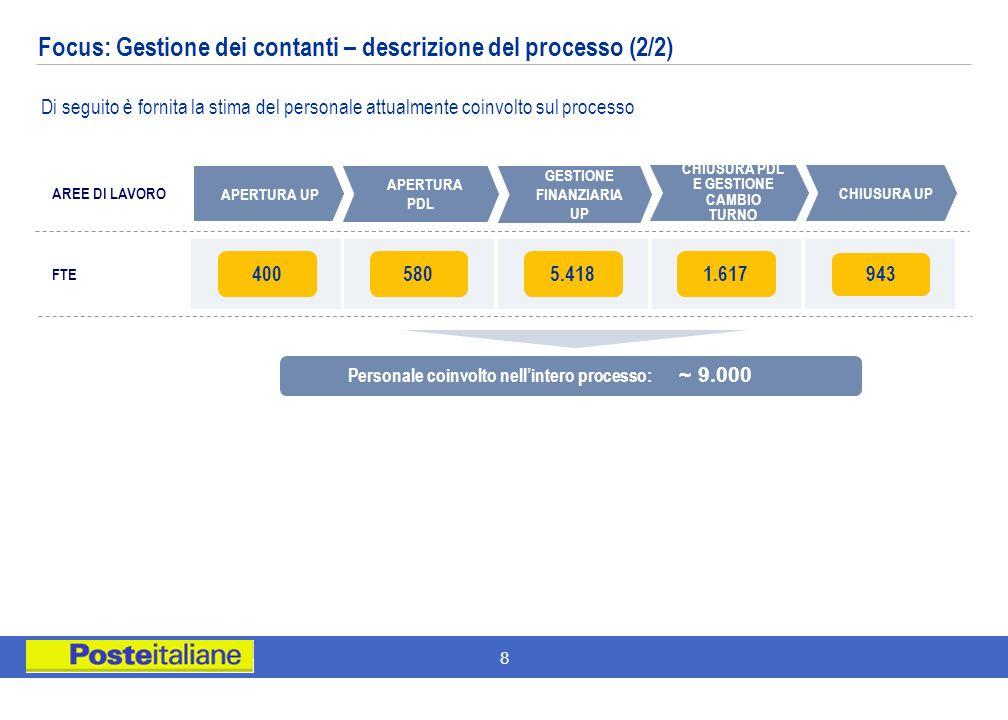 Focus: Gestione dei contanti – descrizione del processo (2/2)