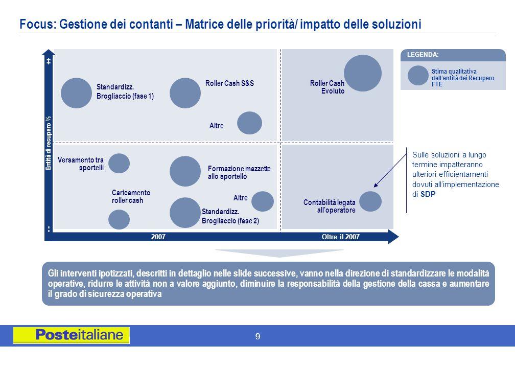 Focus: Gestione dei contanti – Matrice delle priorità/ impatto delle soluzioni