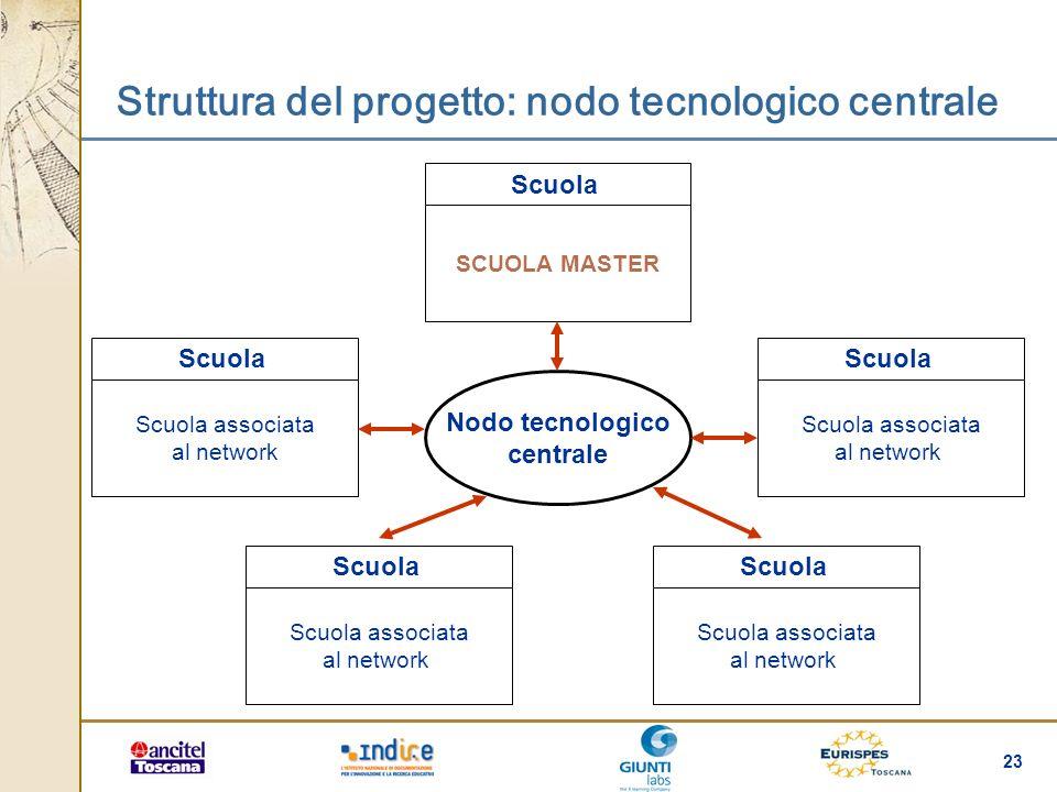 Struttura del progetto: nodo tecnologico centrale