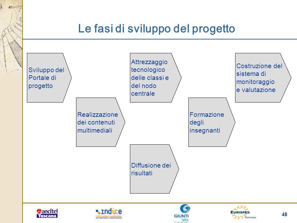Le fasi di sviluppo del progetto