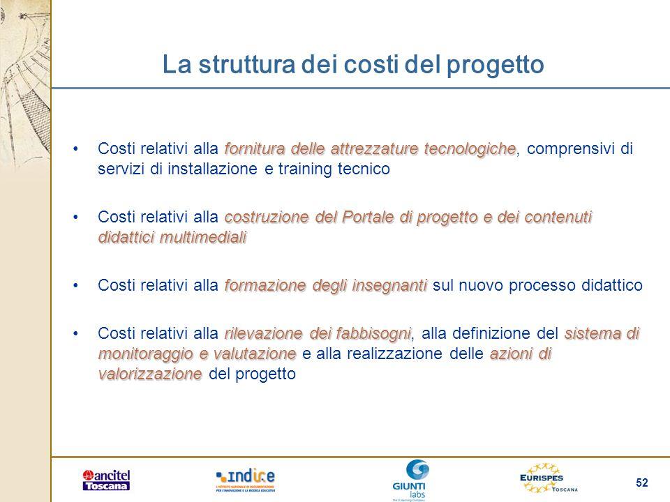 La struttura dei costi del progetto