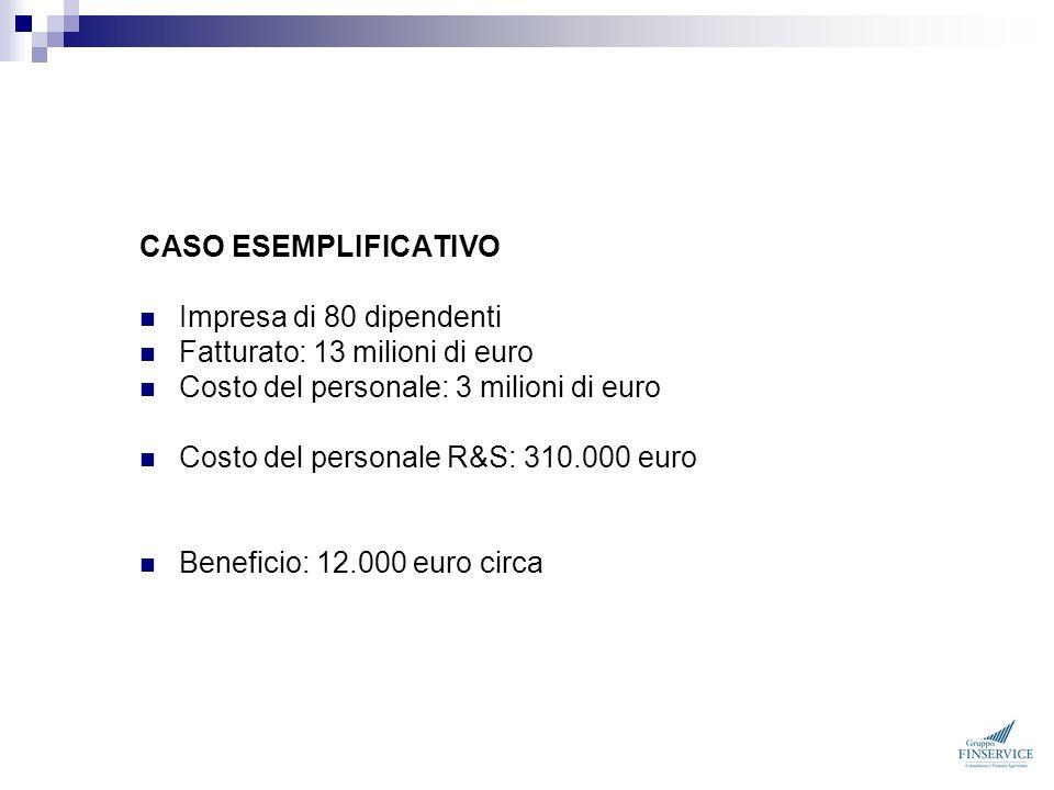 CASO ESEMPLIFICATIVO Impresa di 80 dipendenti. Fatturato: 13 milioni di euro. Costo del personale: 3 milioni di euro.