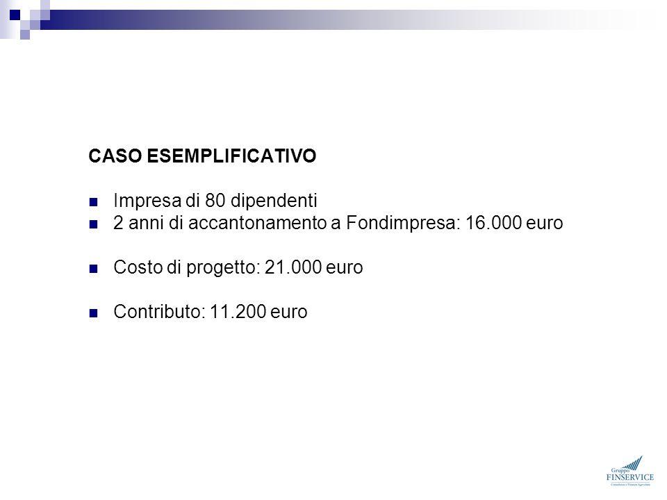CASO ESEMPLIFICATIVO Impresa di 80 dipendenti. 2 anni di accantonamento a Fondimpresa: 16.000 euro.