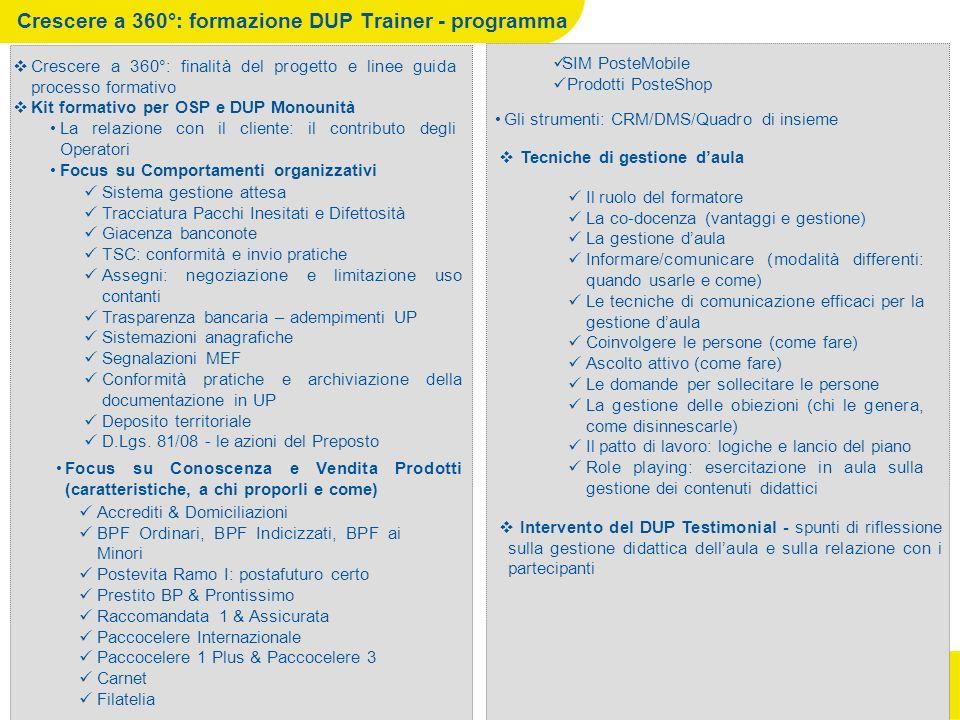 Crescere a 360°: formazione DUP Trainer - programma