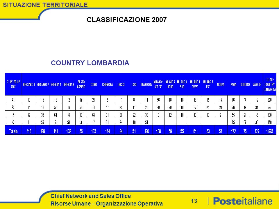 CLASSIFICAZIONE 2007 COUNTRY LOMBARDIA